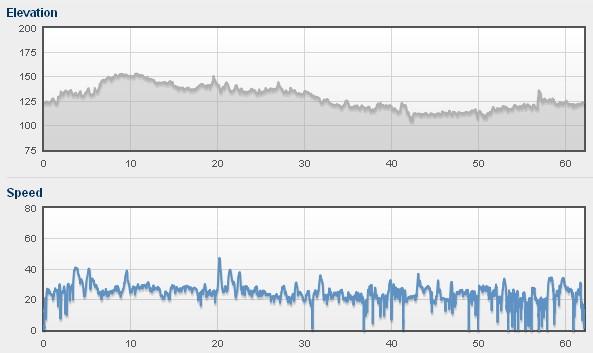 Przewyższenia i prędkość 2011-04-28 21.07