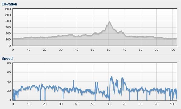 Wykres przewyższeń i prędkości