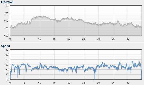 Profil i prędkosci 20110531.