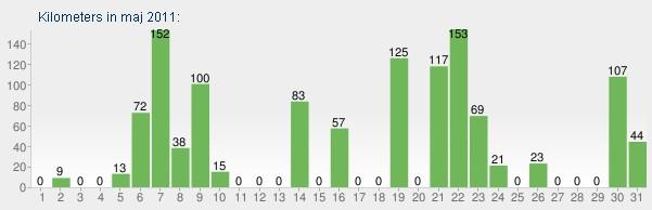 Kilometry według dni w maju 2011.