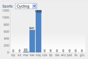 Suma przejechanych kilometrów w maju 2011.