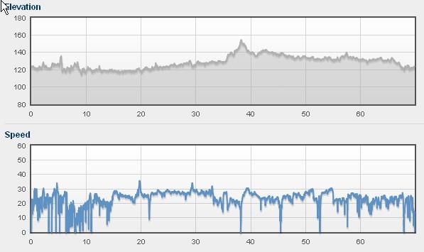 Profil i prędkości na trasie.
