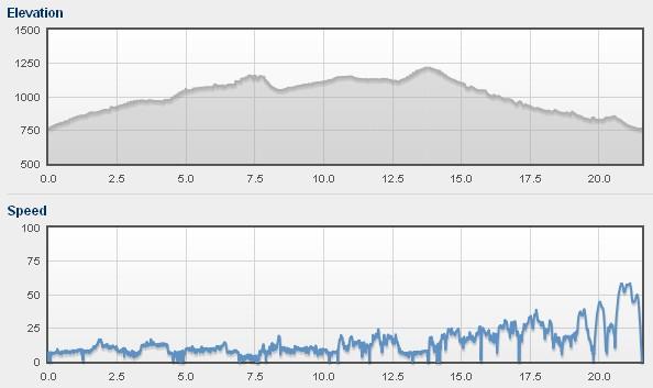 Profil i prędkości. 500 metrów przewyższenia :)