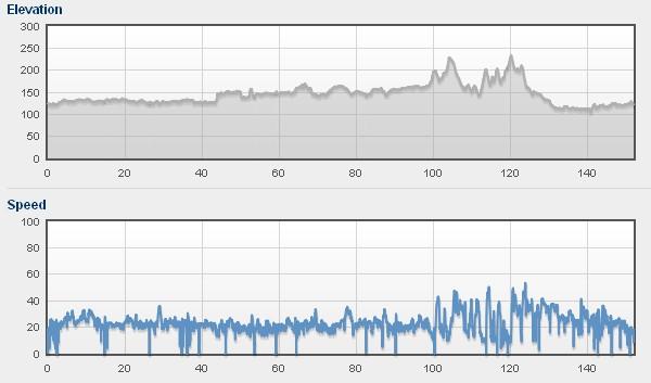 Przewyższenia i prędkość na trasie