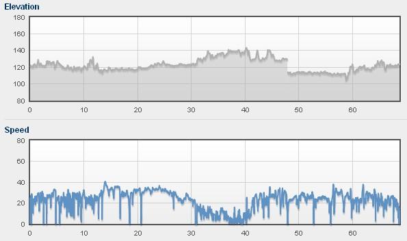 Profil i prędkości (brak danych od 47km do ok 70km)