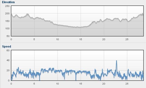 Profil i prędkości na trasie [okolice Obornik]