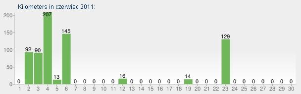 Kilometry według dni w czerwcu 2011.