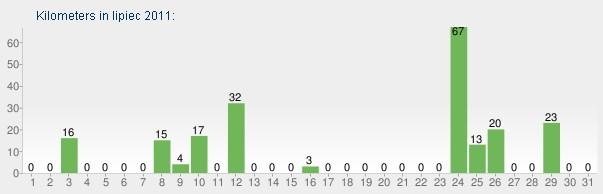 Kilometry według dni w lipcu 2011.
