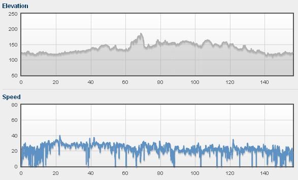 Profil i prędkości na trasie