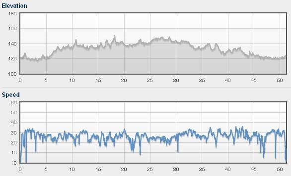Prędkości i przewyższenia