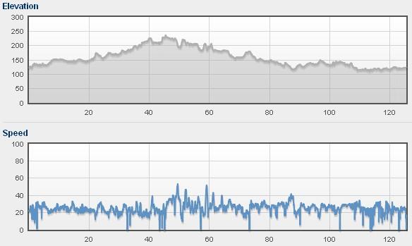 Profil i prędkości