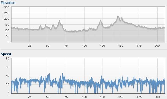 Profil trasy i prędkości