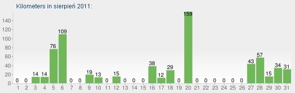 Kilometry według dni w sierpniu 2011