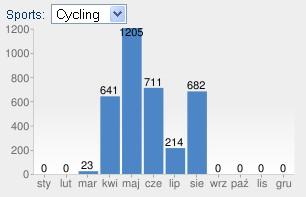 Suma przejechanych kilometrów w sierpniu 2011