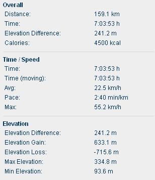 Statystyki trasy