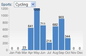 Suma przejechanych kilometrów w 2011 roku