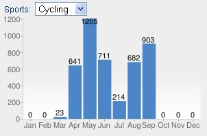 Suma przejechanych kilometrów we wrześniu 2011