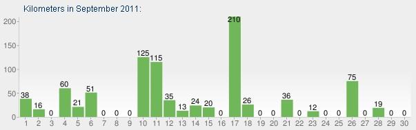 Kilometry według dni we wrześniu 2011