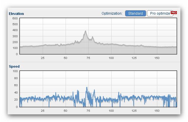 Profil trasy i prędkości chwilowe