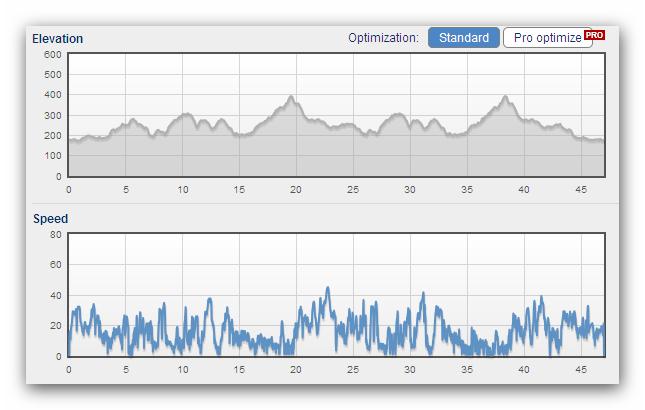 Profil i prędkości z GPS-a