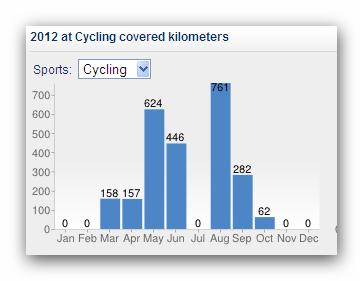 Suma przejechanych kilometrów w 2012 roku