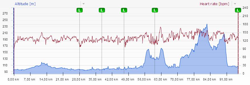 Profil i puls - niestety tylko do 100 km bo zabrakło pamięci w liczniku :(
